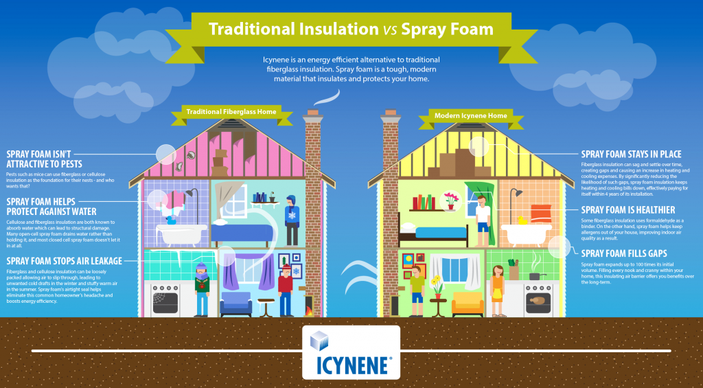 Penner Insulation- Benefits of Spray Foam